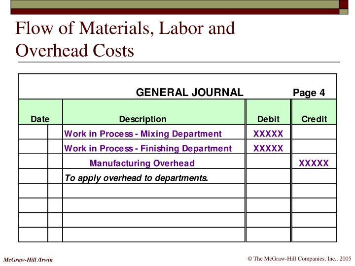 Flow of Materials, Labor and