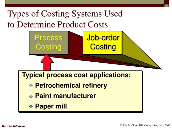 Types of costing systems used to determine product costs1