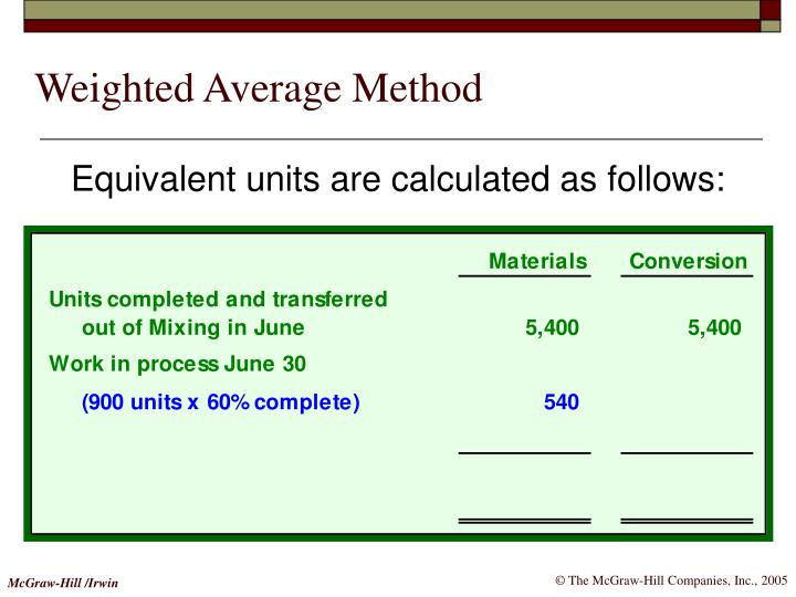 Weighted Average Method