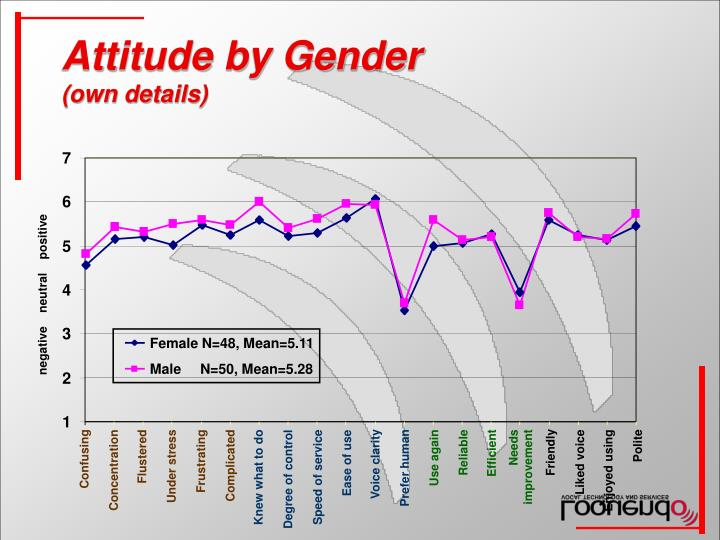 Attitude by Gender