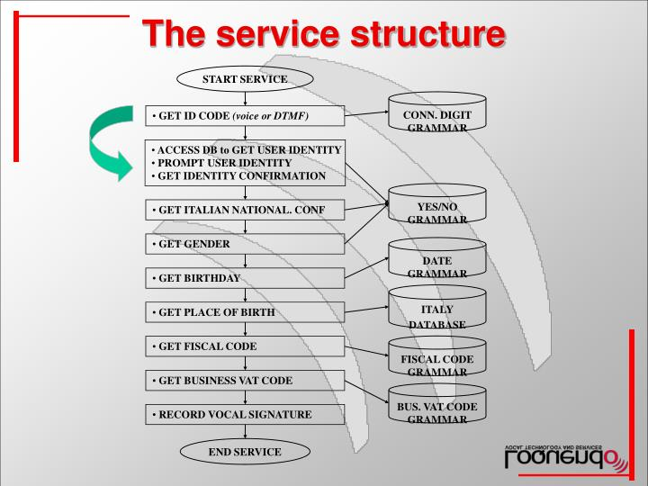 The service structure