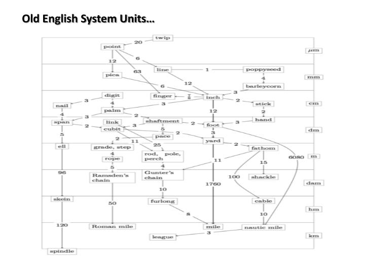 Old English System Units…