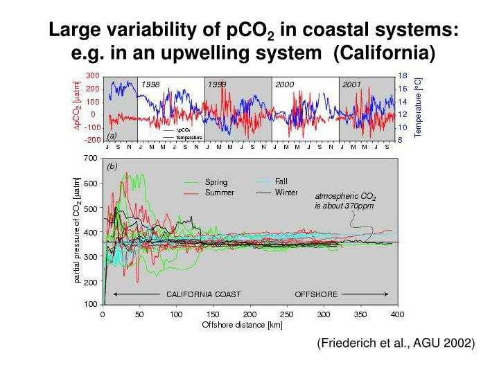 Large variability of pCO