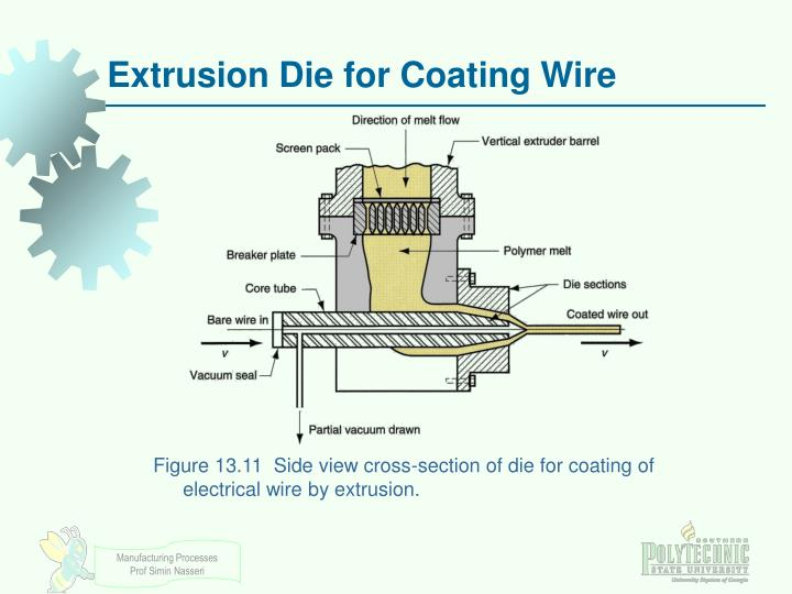 Extrusion Die for Coating Wire