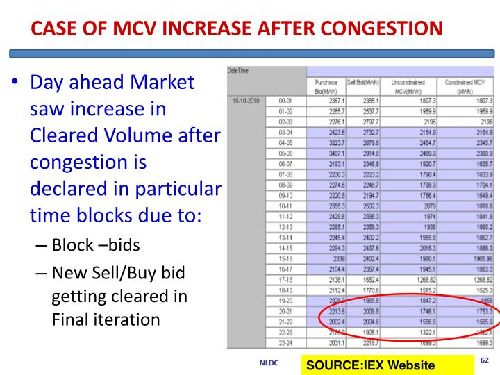 CASE OF MCV INCREASE AFTER CONGESTION