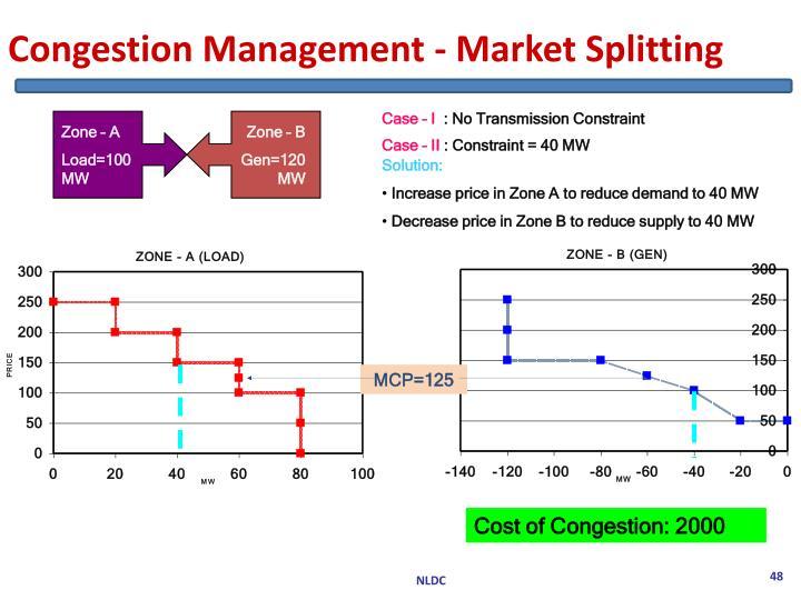Congestion Management - Market Splitting