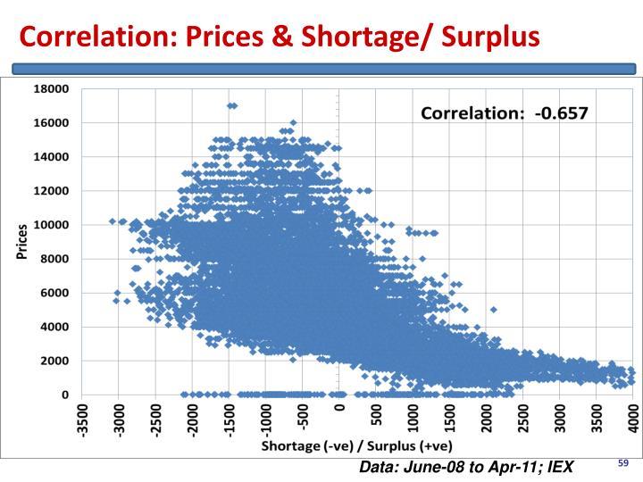 Correlation: Prices & Shortage/ Surplus