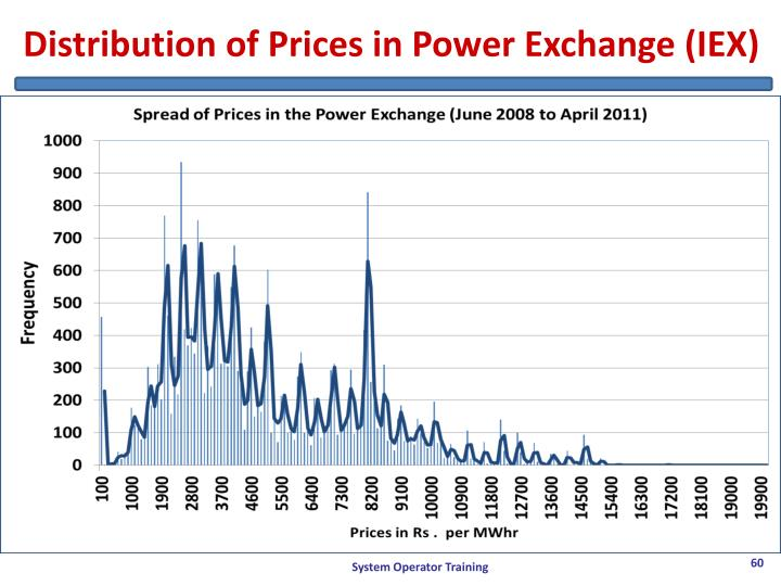 Distribution of Prices in Power Exchange (IEX)