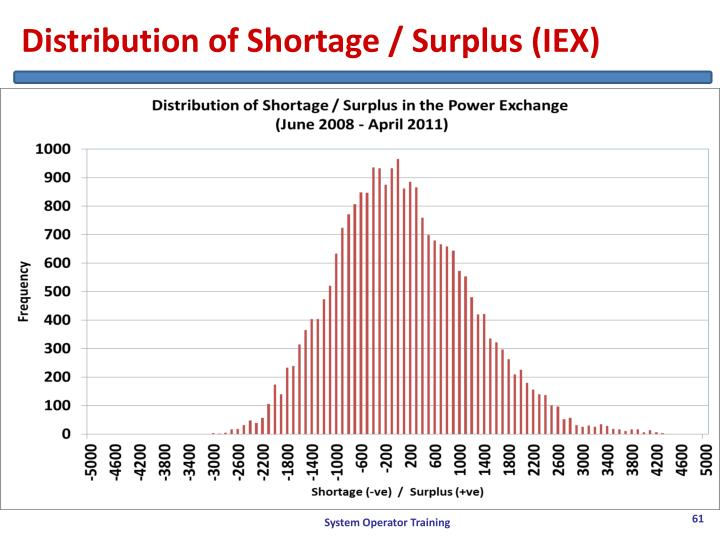 Distribution of Shortage / Surplus (IEX)