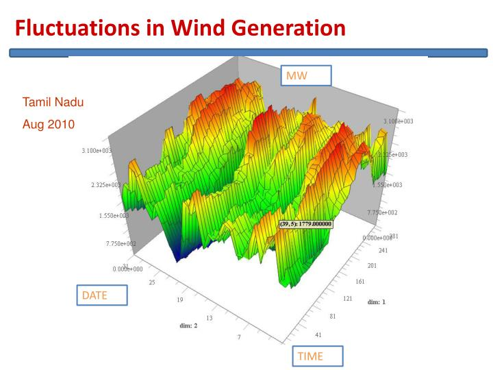 Fluctuations in Wind Generation