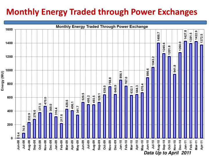 Monthly Energy Traded through Power Exchanges