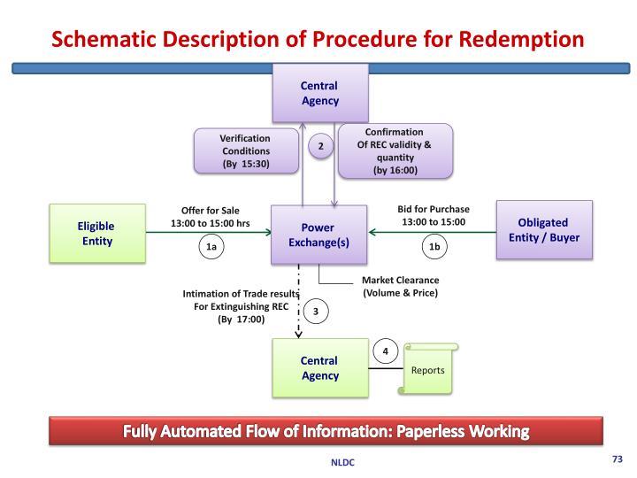 Schematic Description of Procedure for Redemption