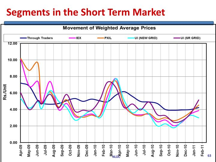 Segments in the Short Term Market