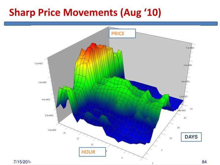 Sharp Price Movements (Aug '10)