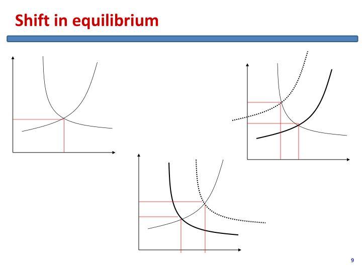 Shift in equilibrium