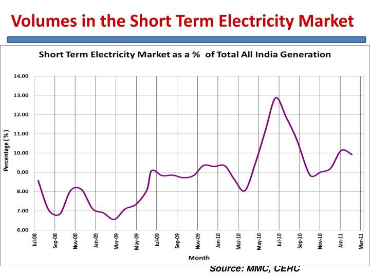 Volumes in the Short Term Electricity Market