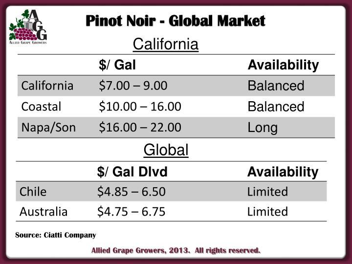 Pinot Noir - Global Market