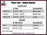pinot noir global market