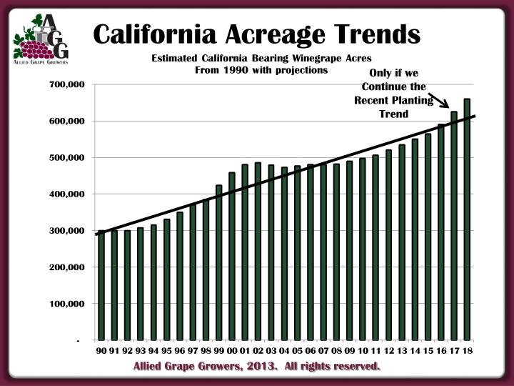 California Acreage Trends