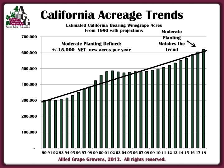 California Acreage Trends