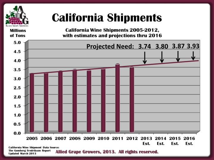 California Shipments