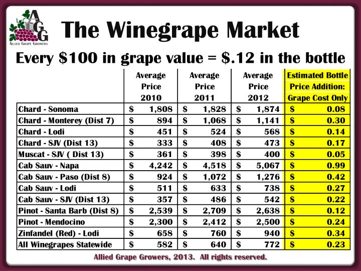 The Winegrape Market