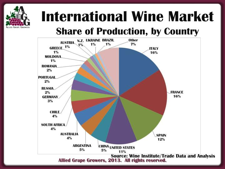 International Wine Market