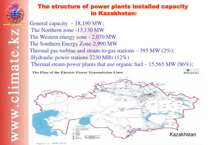 The structure of power plants installed capacity
