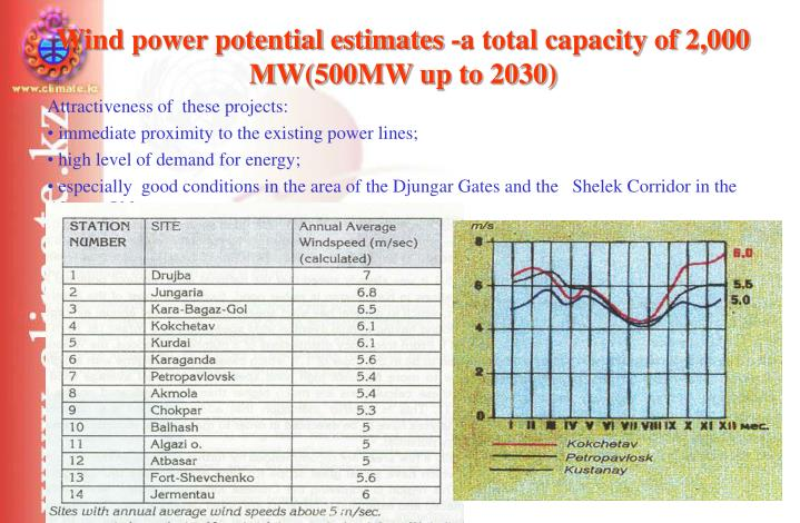 Wind power potential estimates -a total capacity of 2,000