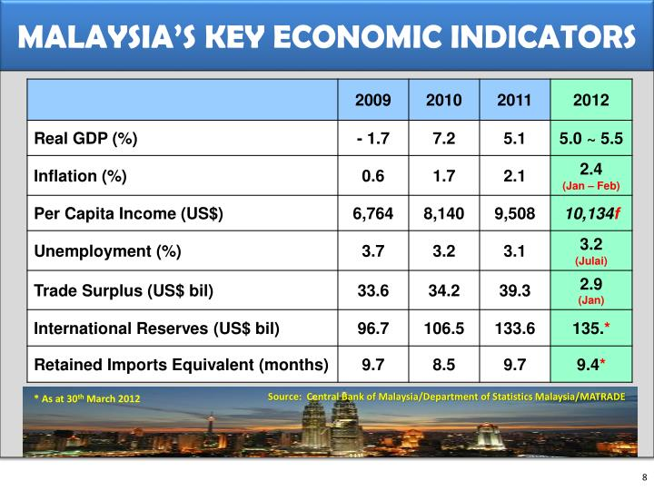 MALAYSIA'S KEY ECONOMIC INDICATORS