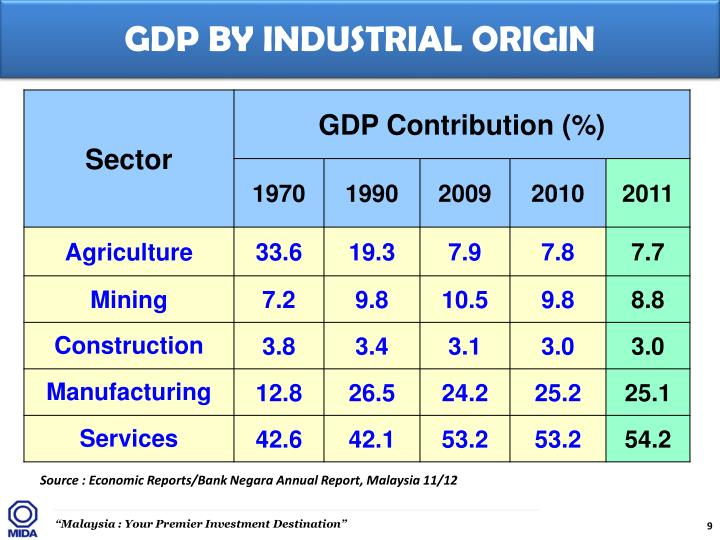 GDP BY INDUSTRIAL ORIGIN