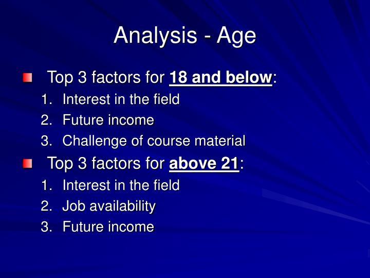 Analysis - Age
