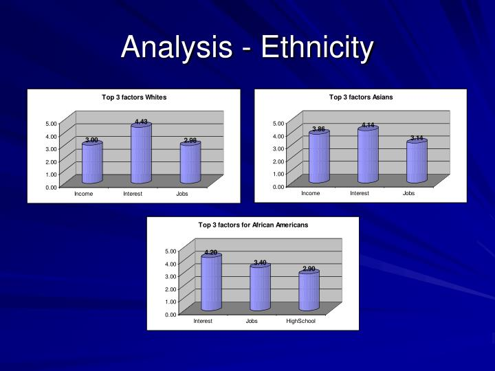 Analysis - Ethnicity
