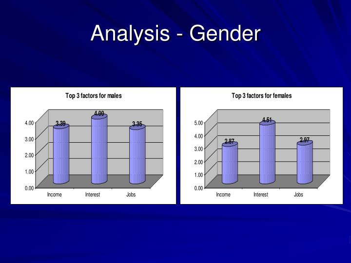Analysis - Gender