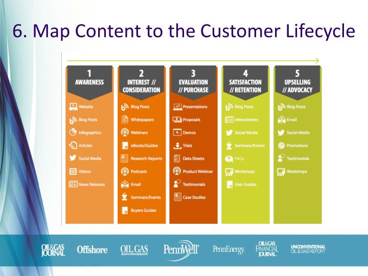 6. Map Content to the Customer Lifecycle