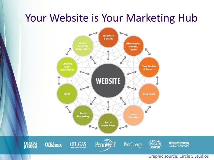 Your Website is Your Marketing Hub