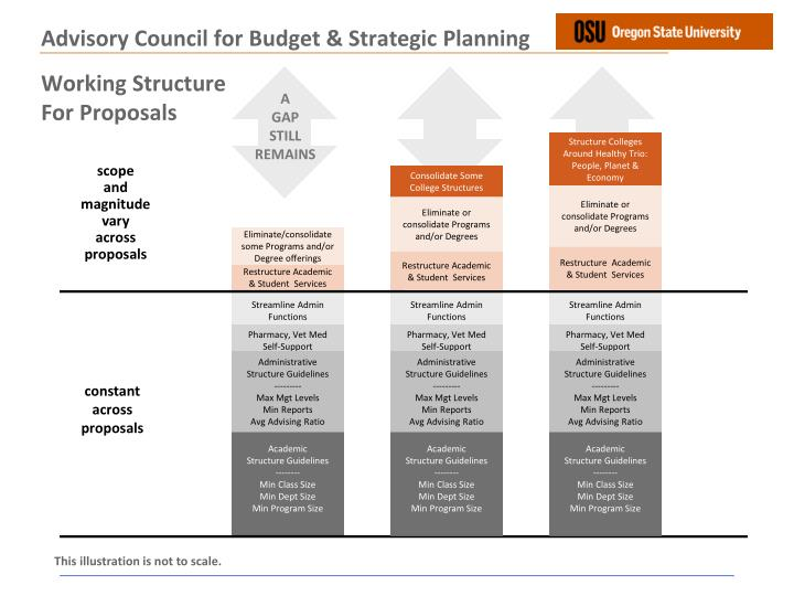 Advisory Council for Budget & Strategic Planning