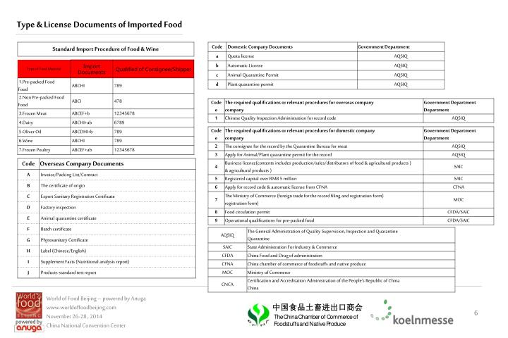 Type & License Documents of Imported Food