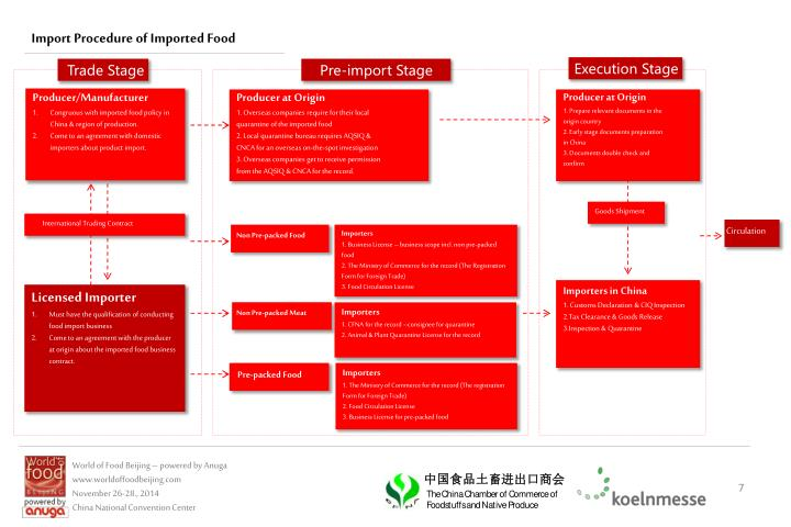 Import Procedure of Imported Food