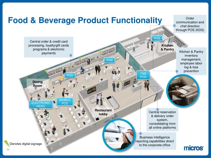 Food & Beverage Product Functionality
