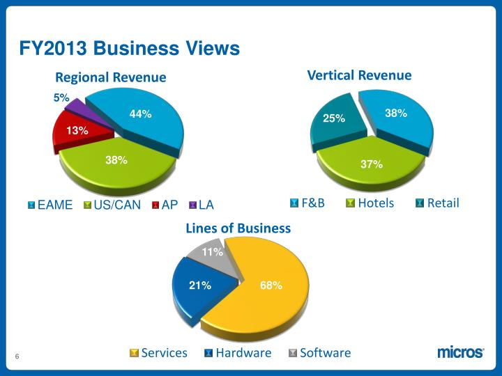FY2013 Business Views