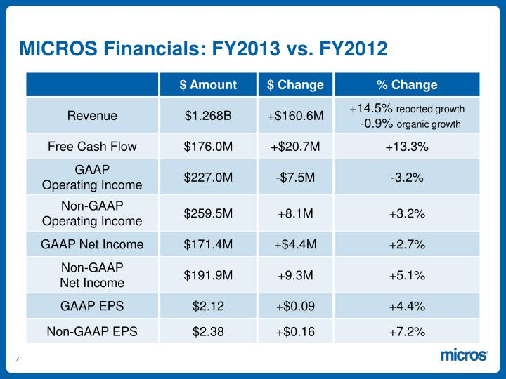 MICROS Financials: FY2013 vs. FY2012
