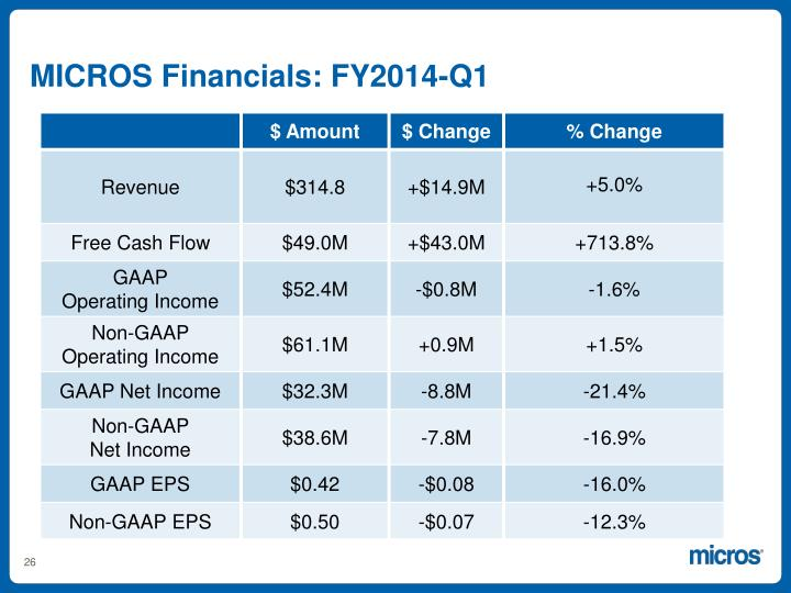 MICROS Financials: