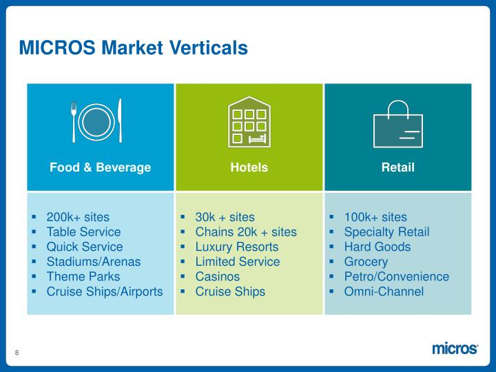 MICROS Market Verticals