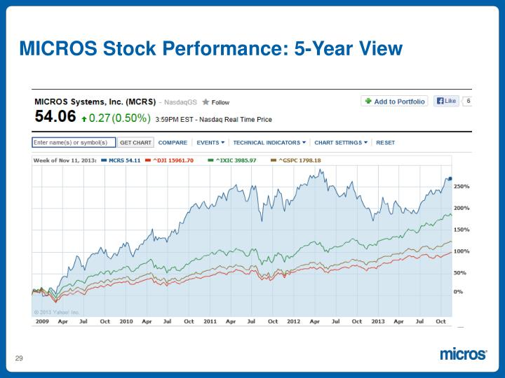 MICROS Stock Performance: 5-Year View