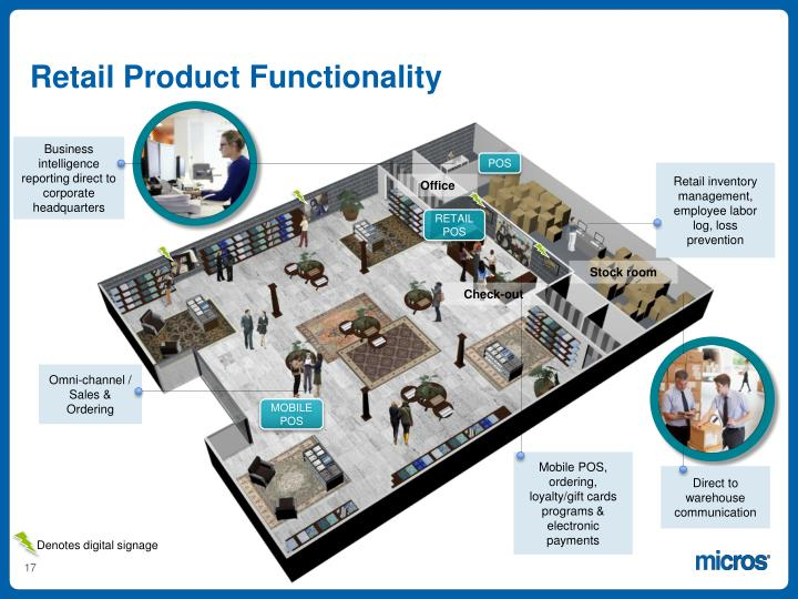 Retail Product