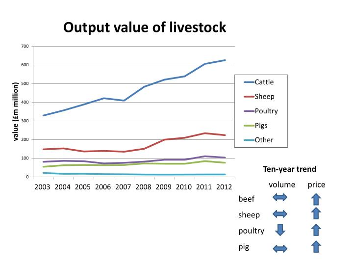 Output value of livestock