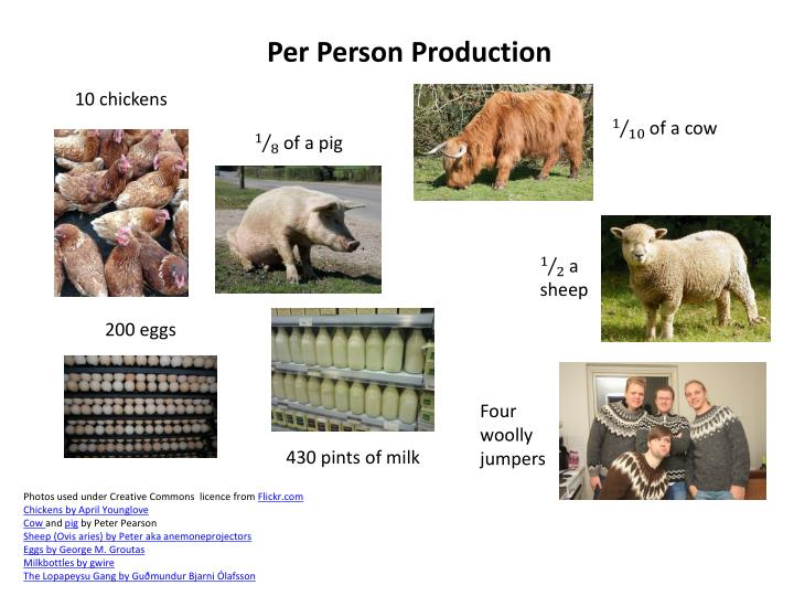 Per Person Production