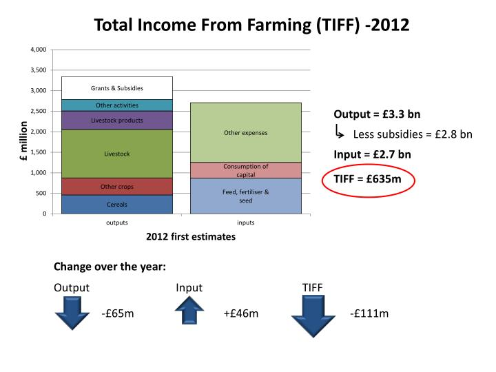 Total Income From Farming (TIFF) -2012