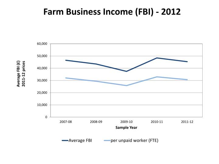Farm Business Income (FBI) - 2012
